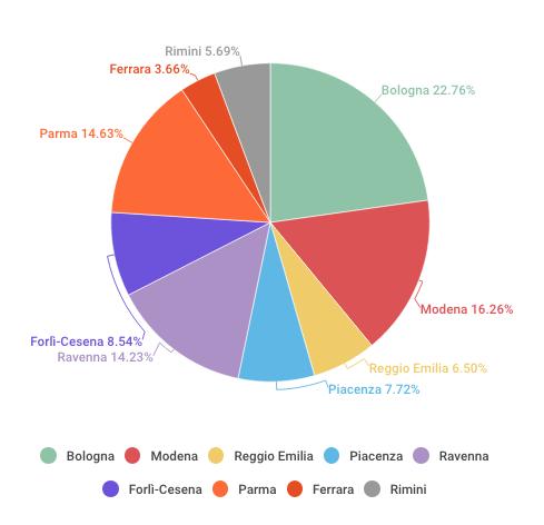 infografica distribuzione territoriale domande prima finestra bando Por Fesr inv. produttivi.png