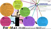 ENEA e CNR-Istec, Progetto FIREMAT: FIRE resistant MATerials and composites