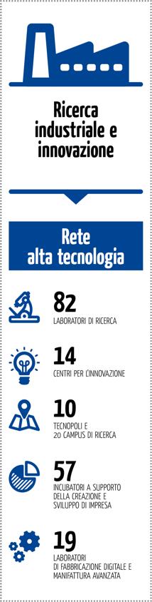 1_Ricerca industriale e innovazione