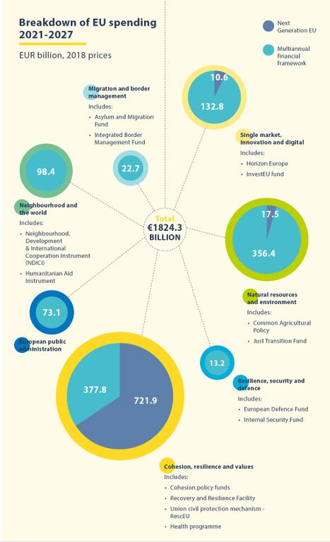 eu-spending-21-27.png