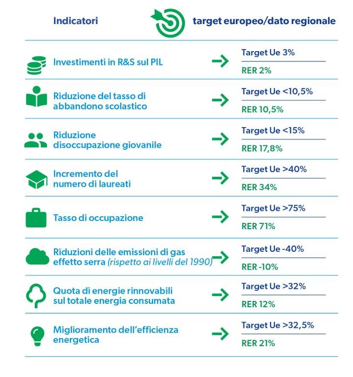grafico target UE-RER.jpg