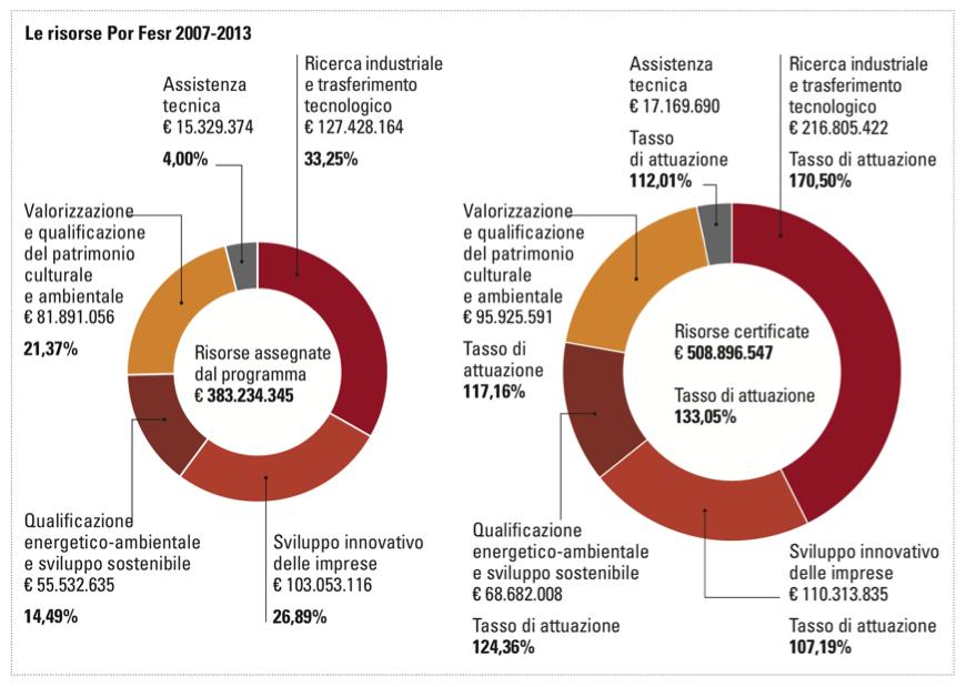 risorse2007-2013